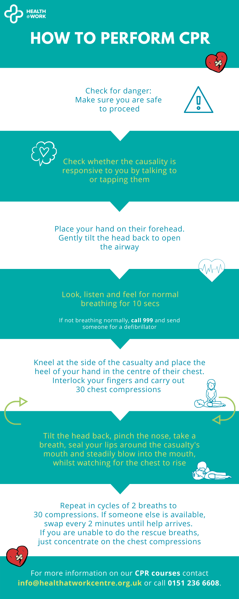 How to perform CPR infographic